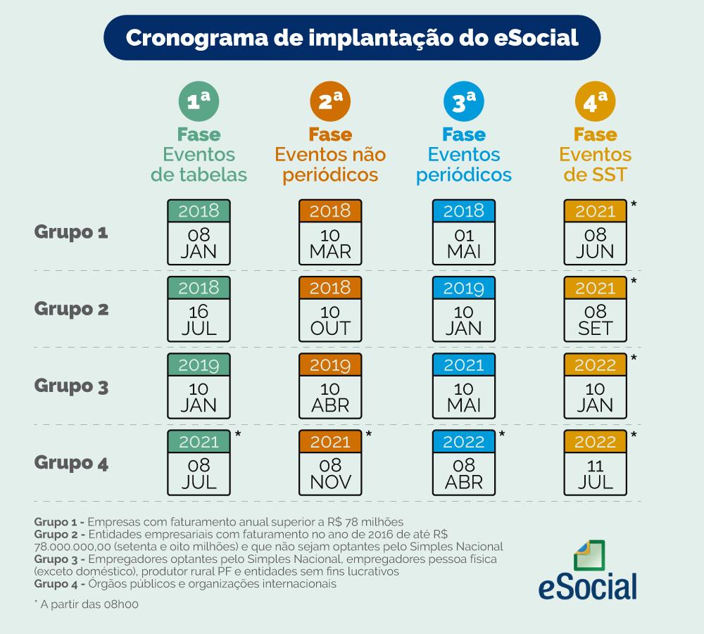Cronograma implantação eSocial