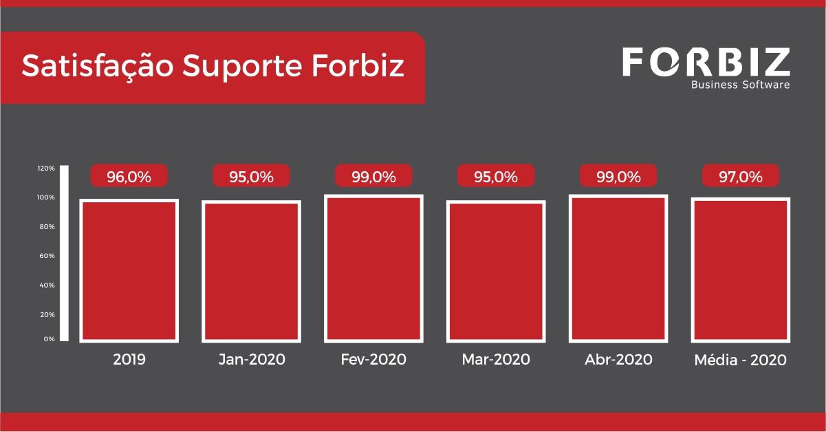 Dados suporte Forbiz